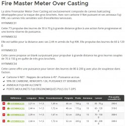 Canne Fire Master Meter Over Casting  HYFMMOC0 acheter chez pecheur peche